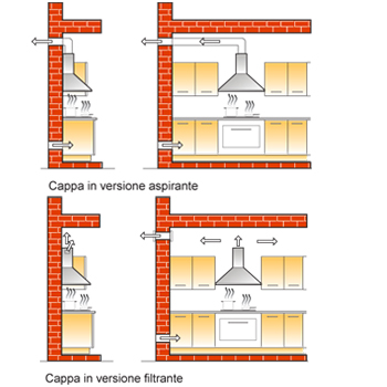 Condominio ed evacuazione prodotti combustione delle cucine
